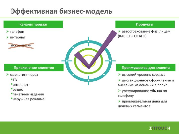 Эффективная бизнес-модель