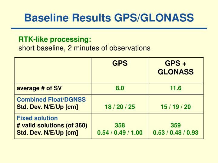 Baseline Results GPS/GLONASS