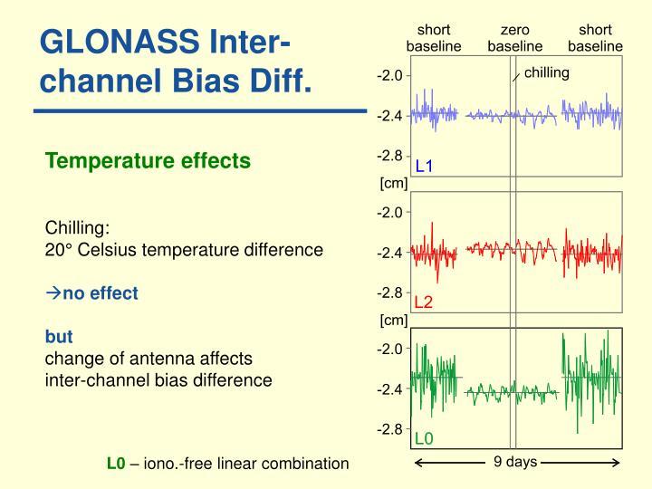 GLONASS Inter-