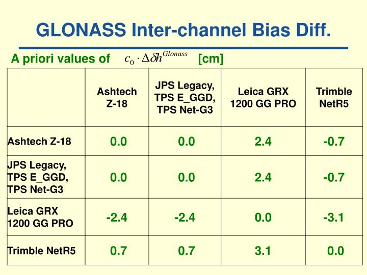 GLONASS Inter-channel Bias Diff.