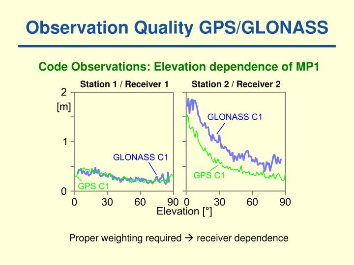 Observation Quality GPS/GLONASS