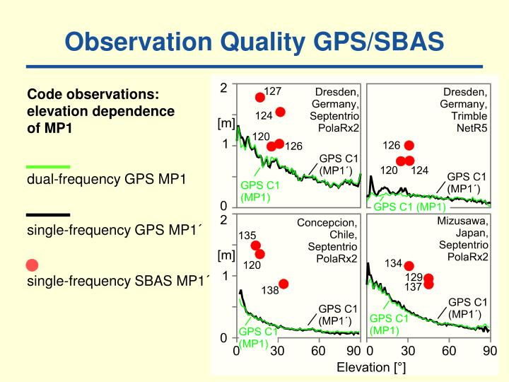 Observation Quality GPS/SBAS
