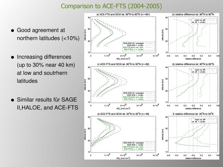 Comparison to ACE-FTS (2004-2005)