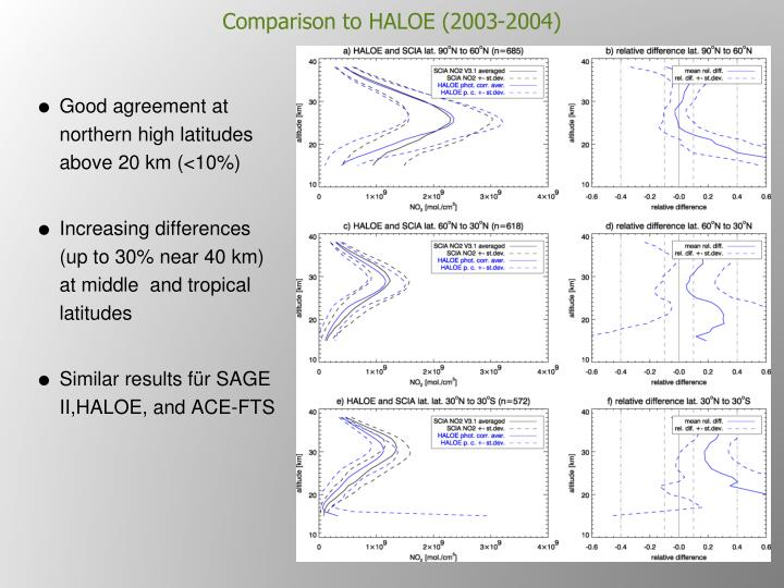Comparison to HALOE (2003-2004)