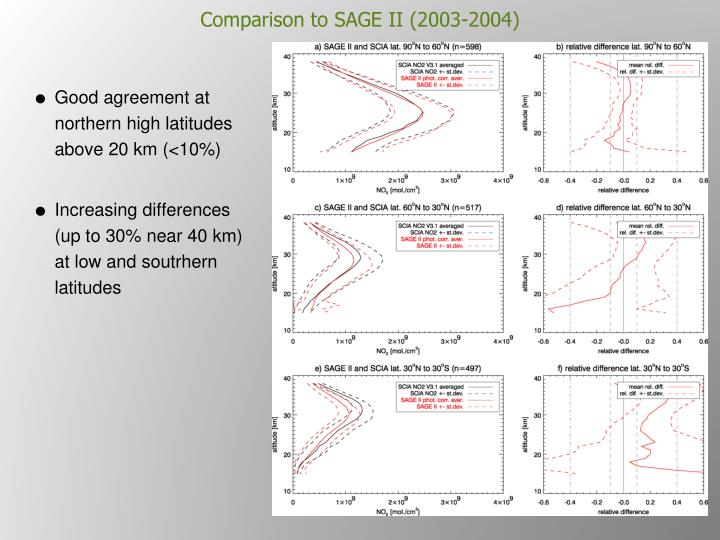 Comparison to SAGE II (2003-2004)