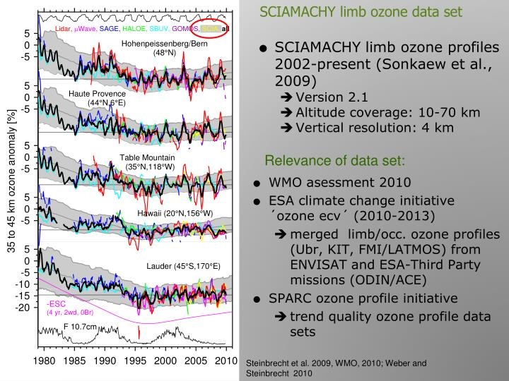 SCIAMACHY limb ozone data set