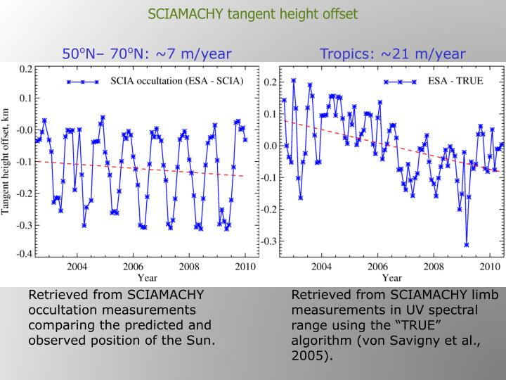 SCIAMACHY tangent height offset
