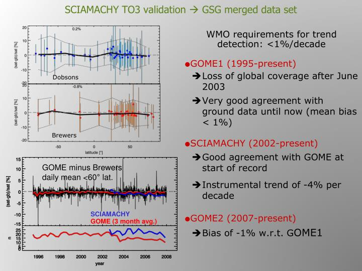 SCIAMACHY TO3 validation