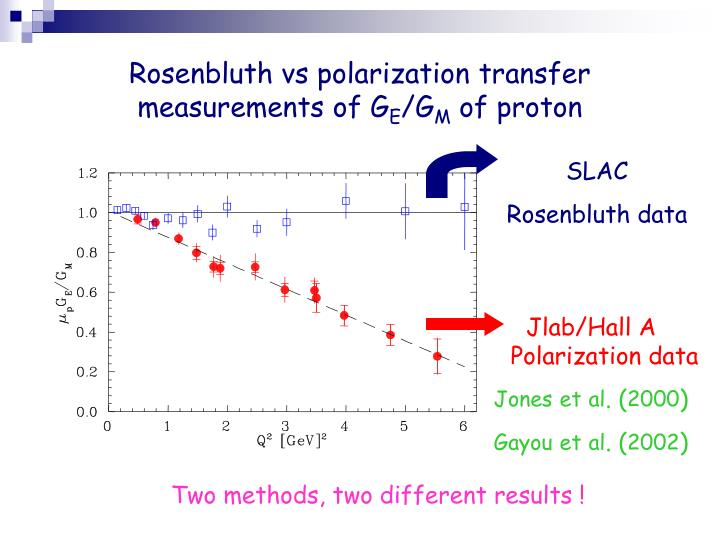 Rosenbluth vs polarization transfer measurements of G