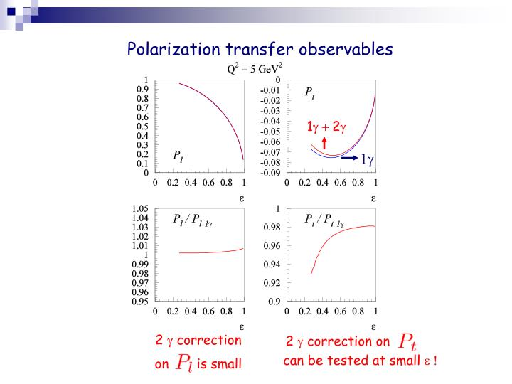Polarization transfer observables