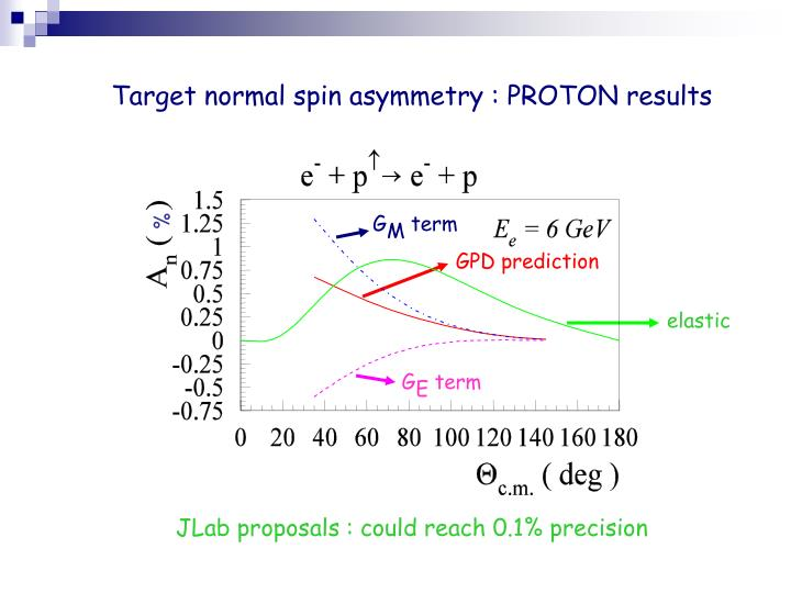 Target normal spin asymmetry : PROTON results