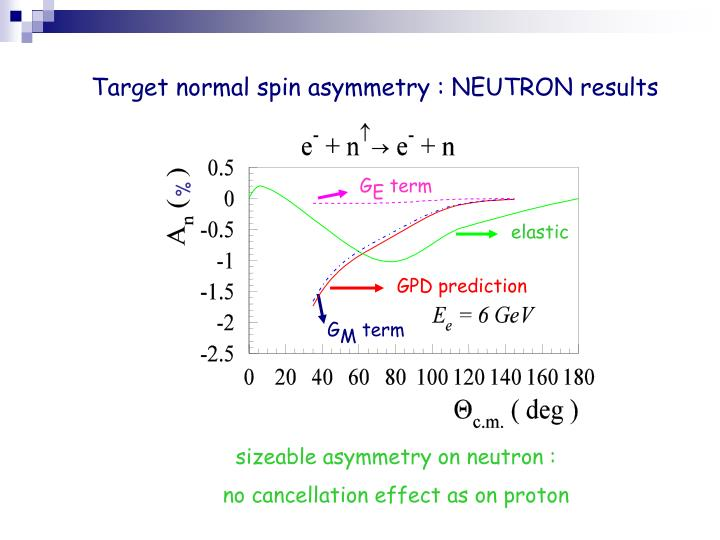 Target normal spin asymmetry : NEUTRON results