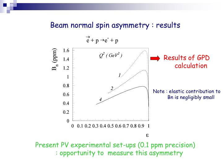 Beam normal spin asymmetry : results