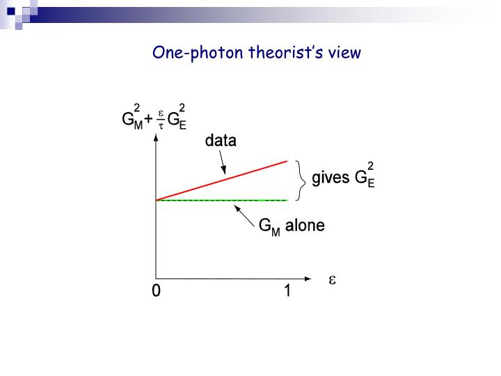 One-photon theorist's view