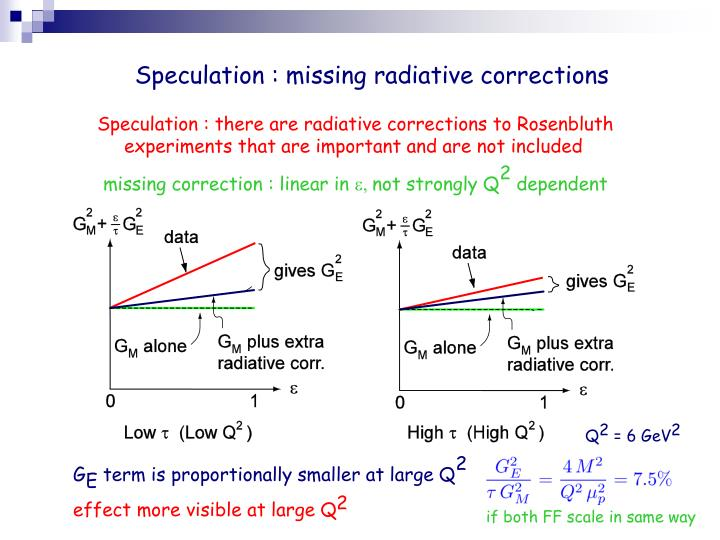 Speculation : missing radiative corrections