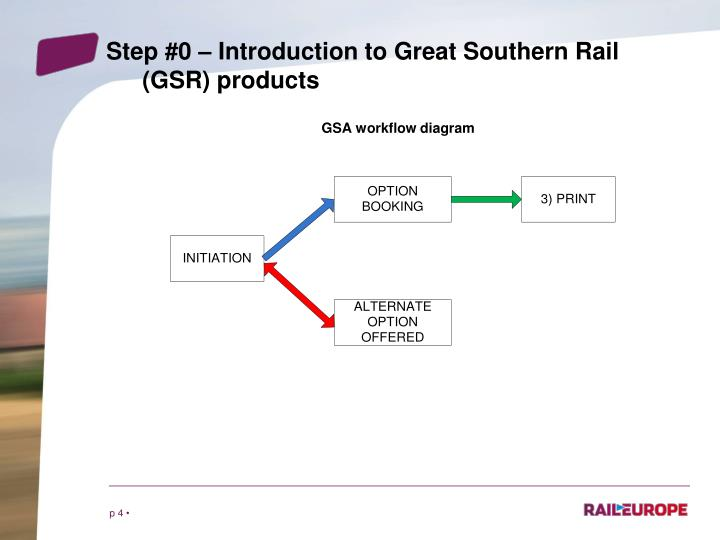 Step #0 – Introduction to Great Southern Rail (GSR) products