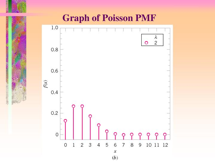 Graph of Poisson PMF