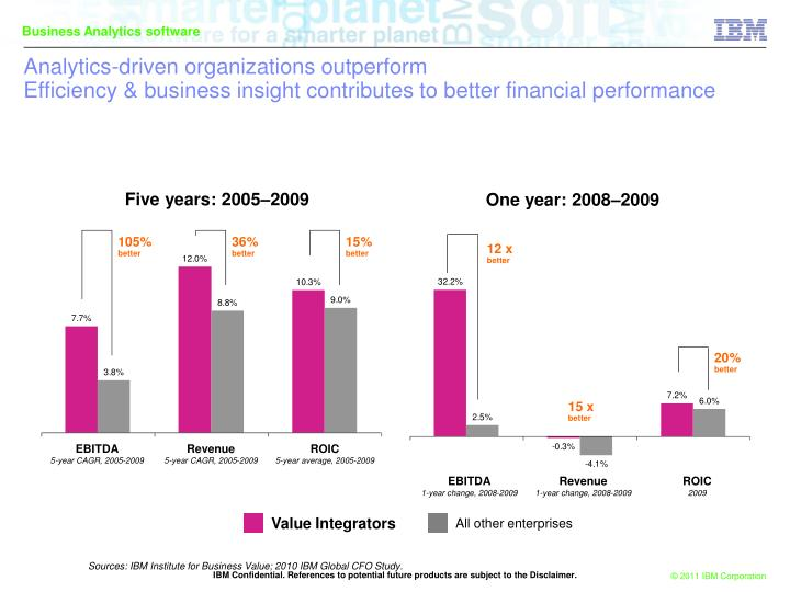 Analytics-driven organizations outperform