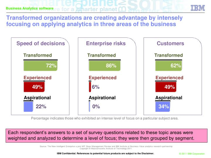 Transformed organizations are creating advantage by intensely focusing on applying analytics in three areas of the business