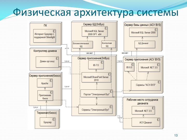Физическая архитектура системы