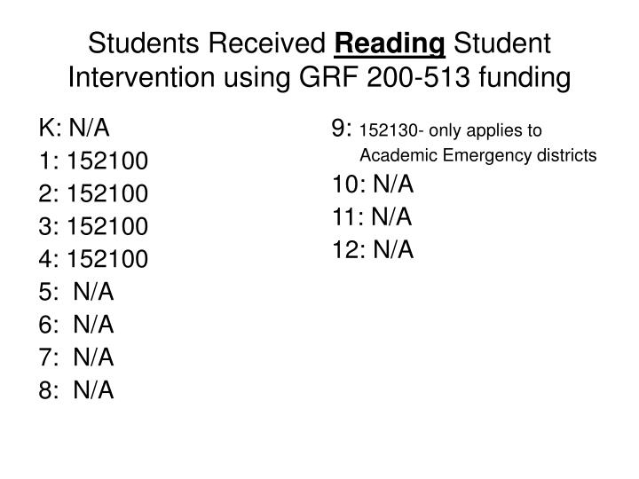Students received reading student intervention using grf 200 513 funding
