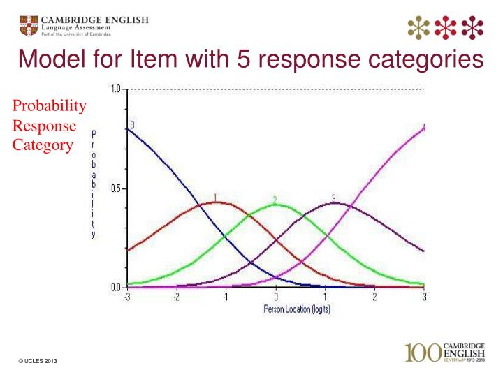 Model for Item with 5 response categories