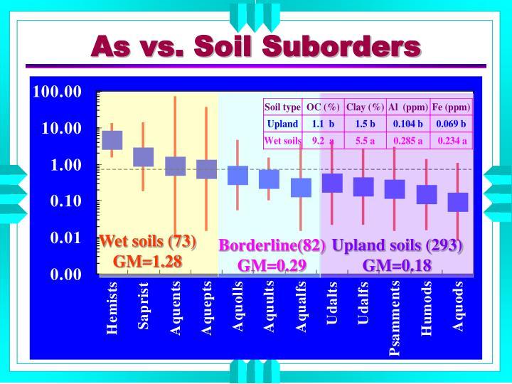 Wet soils (73)