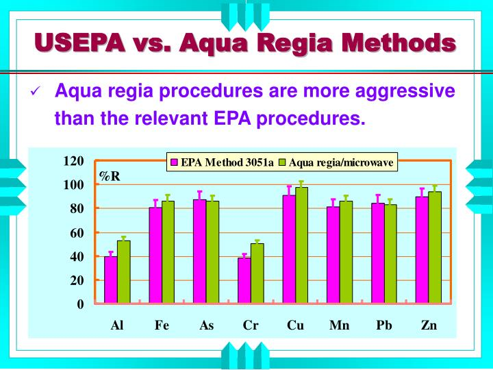 USEPA vs. Aqua Regia Methods
