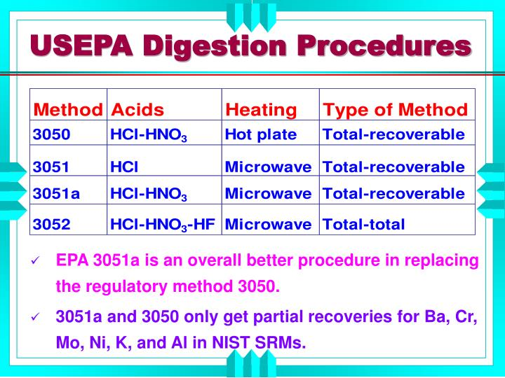USEPA Digestion Procedures