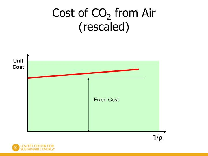 Cost of CO