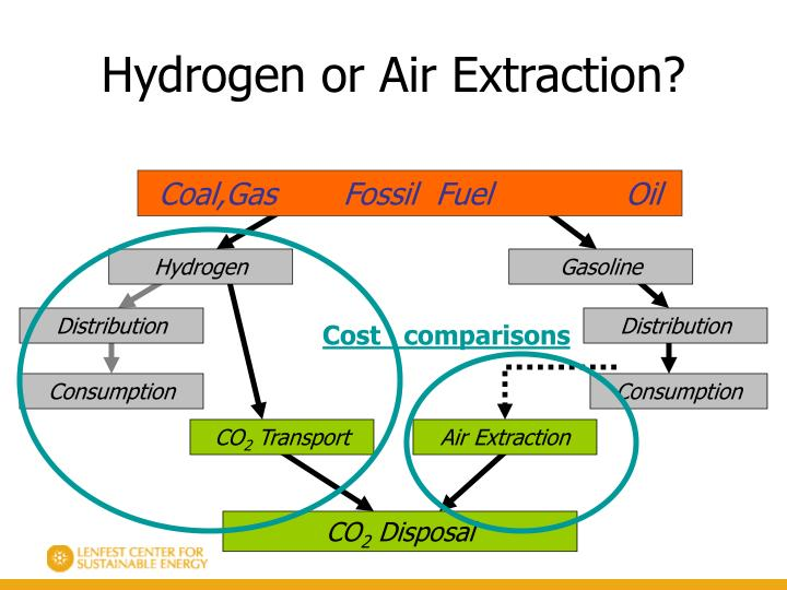 Hydrogen or Air Extraction?