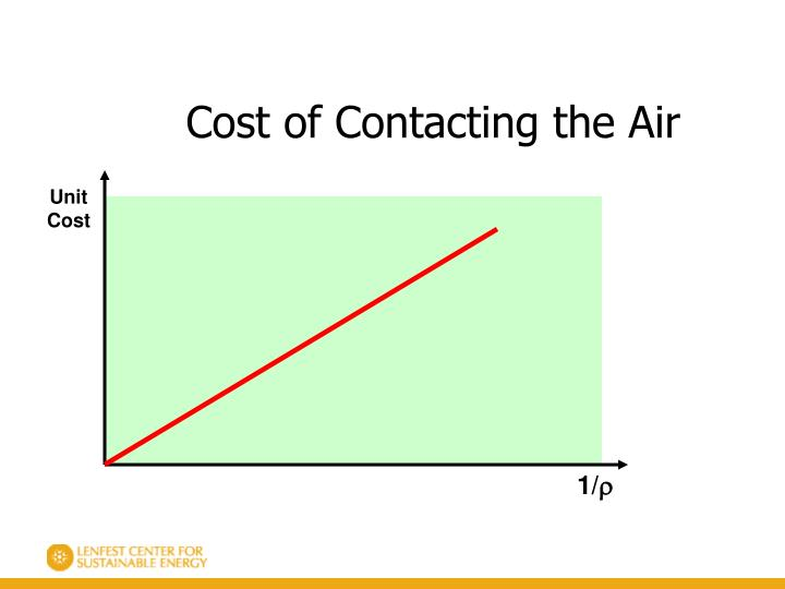 Cost of Contacting the Air