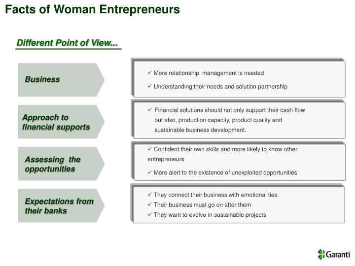Facts of Woman Entrepreneurs