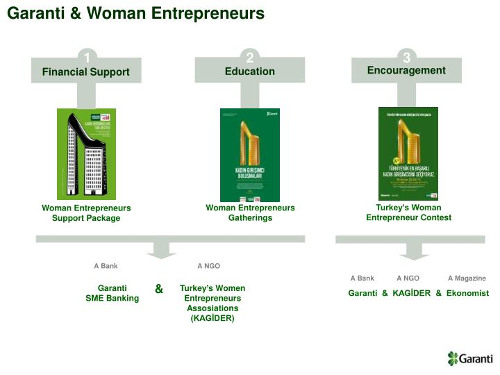 Garanti & Woman Entrepreneurs