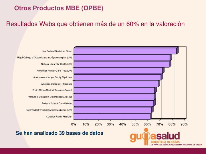Otros Productos MBE (OPBE)