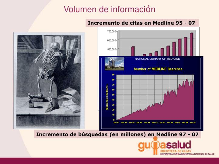 Incremento de citas en Medline 95 - 07