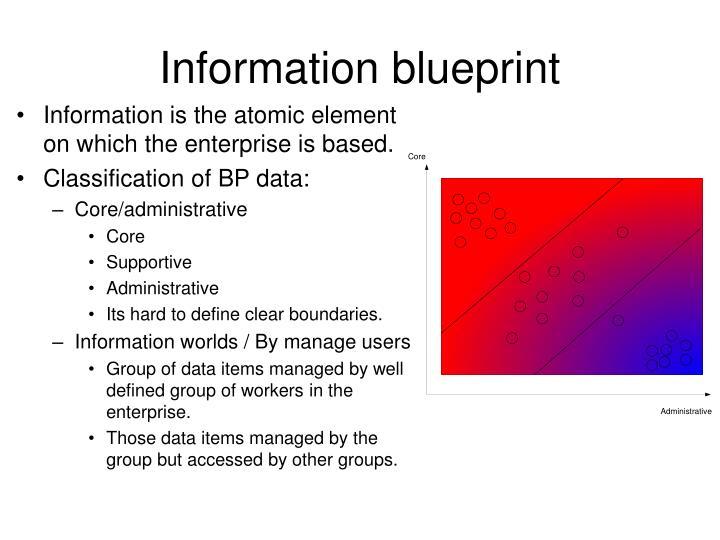 Information blueprint