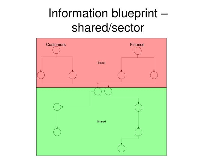 Information blueprint – shared/sector