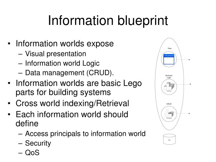 Information blueprint