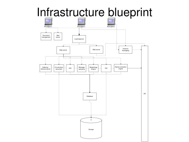 Infrastructure blueprint