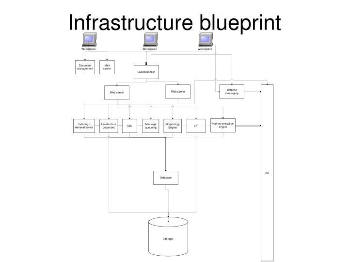 Infrastructure blueprint