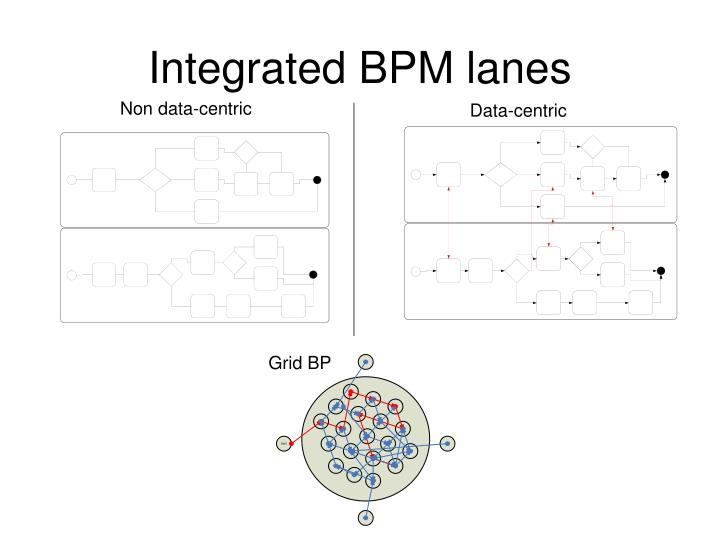 Integrated BPM lanes