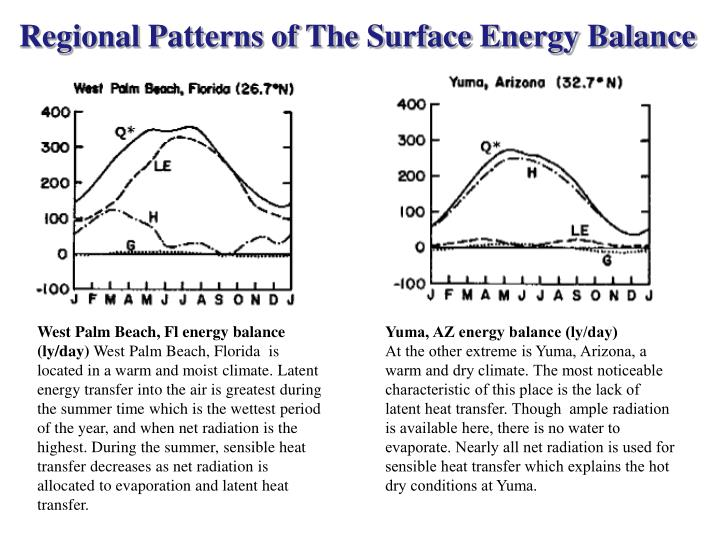 Regional Patterns of The Surface Energy Balance