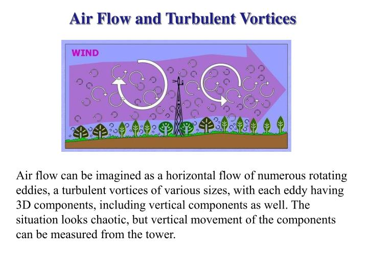 Air Flow and Turbulent Vortices