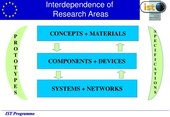 Interdependence of