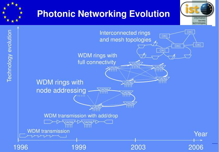 Photonic Networking Evolution