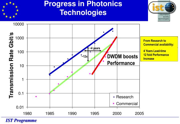 Progress in Photonics Technologies