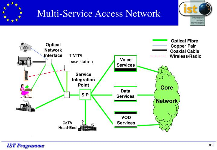 Multi-Service Access Network