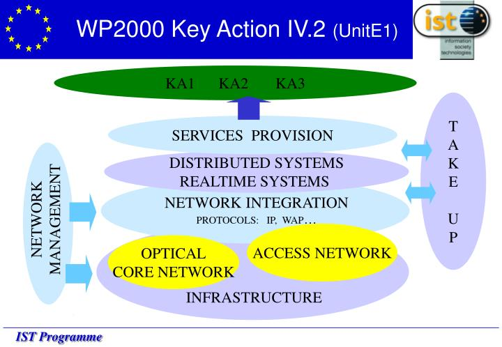 WP2000 Key Action IV.2