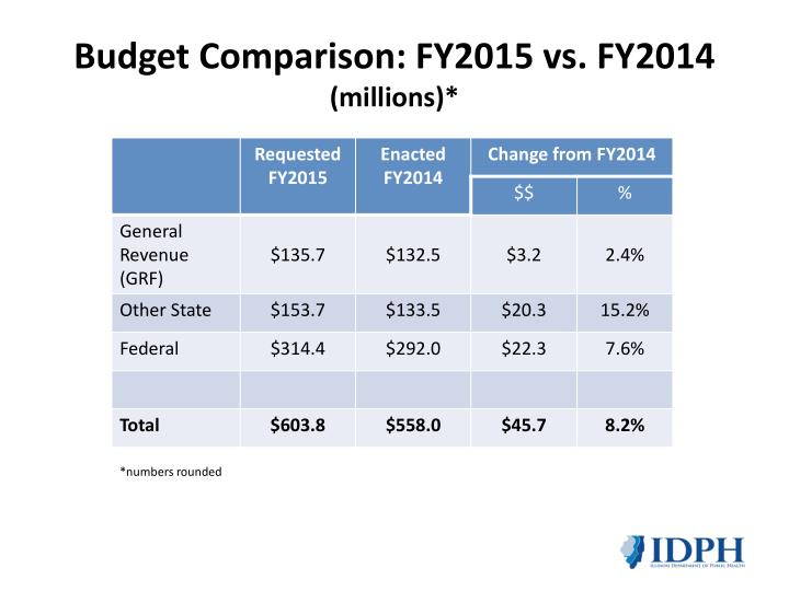 Budget comparison fy2015 vs fy2014 millions